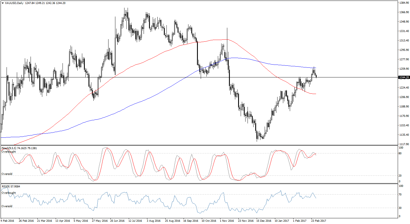 Forex xau usd gold technical analysis