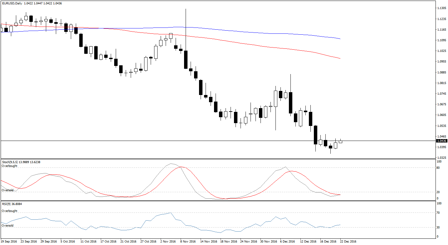Forex technical analysis brokers