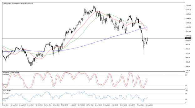 DAX 30 Germany Technical analysis - Stock exchanges - News